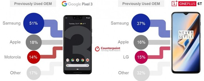 One Plus 6 and Google pixle 3 Stats