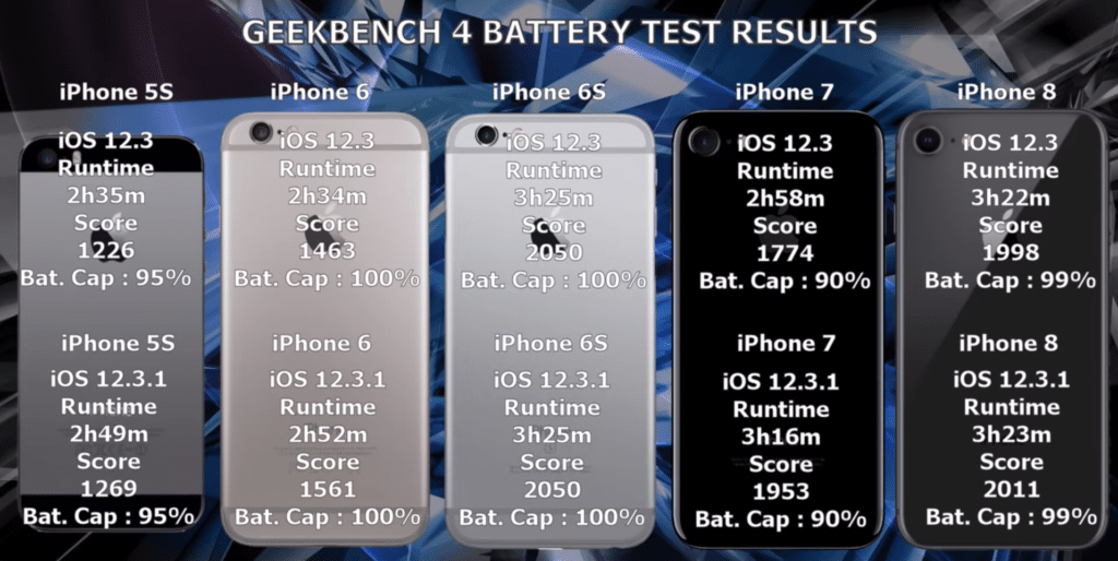 battery life of the iPhone