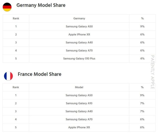 iPhone Model Ranking in Europe