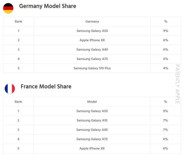 iPhone Model Ranking in Europe