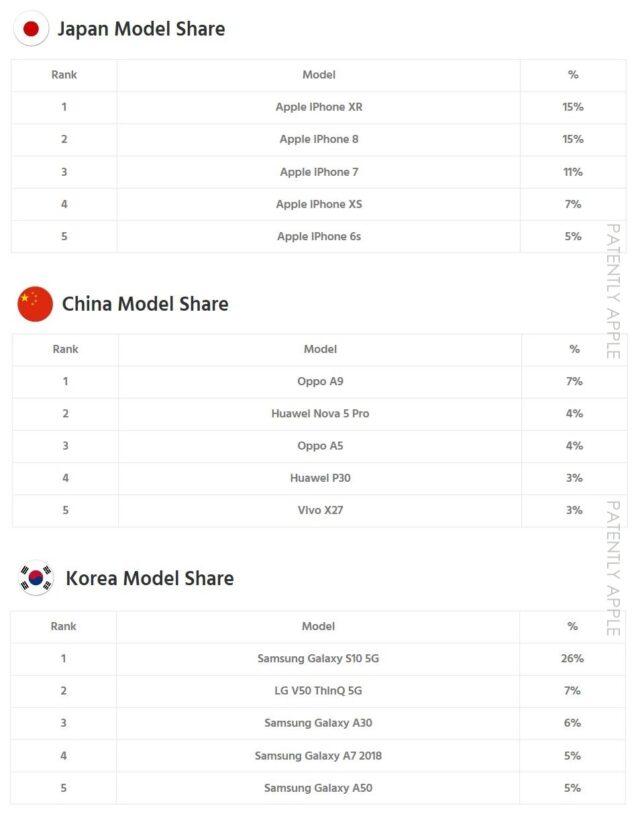 Apple Model Ranking in Asia