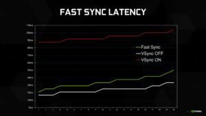 Nvidia Fast Sync