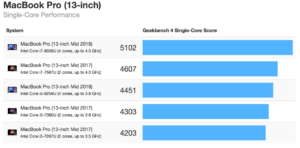Geekbench 4 (Mac)