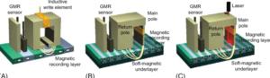 Perpendicular Magnetic Recording Or Longitudinal Recording