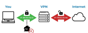 VPN To Stop ISP Tracking
