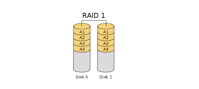 raid 5 in windows 10