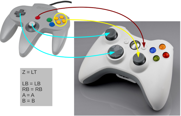 How To Map Controller